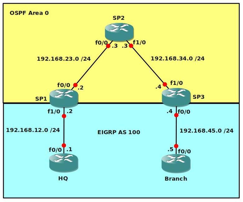 MPLS Basic VPN