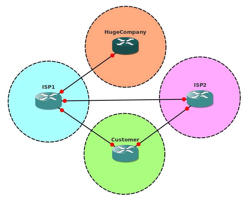 BGP Dual ISP