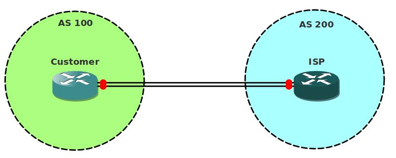 BGP Dual Link ISP