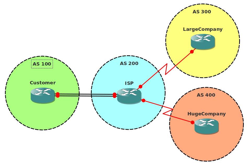 BGP Autonomous System
