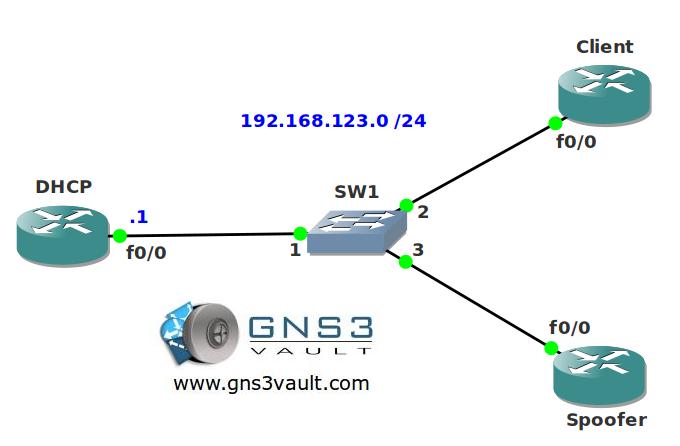 DHCP Authorized ARP