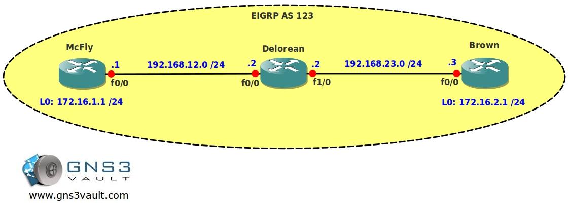 EIGRP Auto Summarization Network Topology