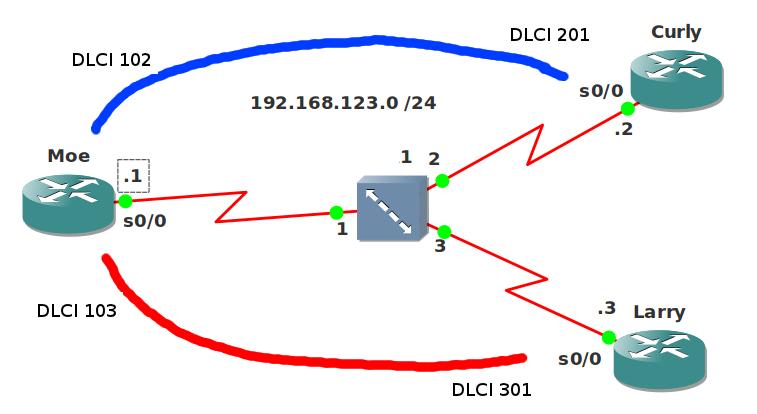 EIGRP Frame-Relay Network Topology