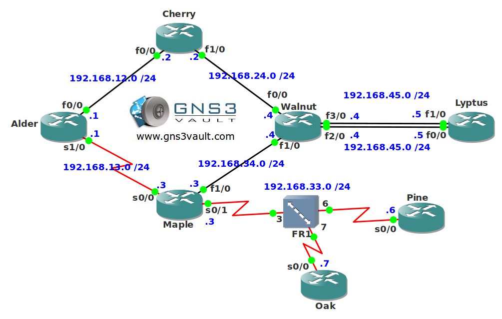EIGRP for CCNP Network Topology