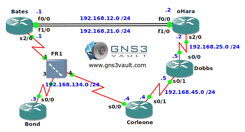 EIGRP for CCNA Network Topology