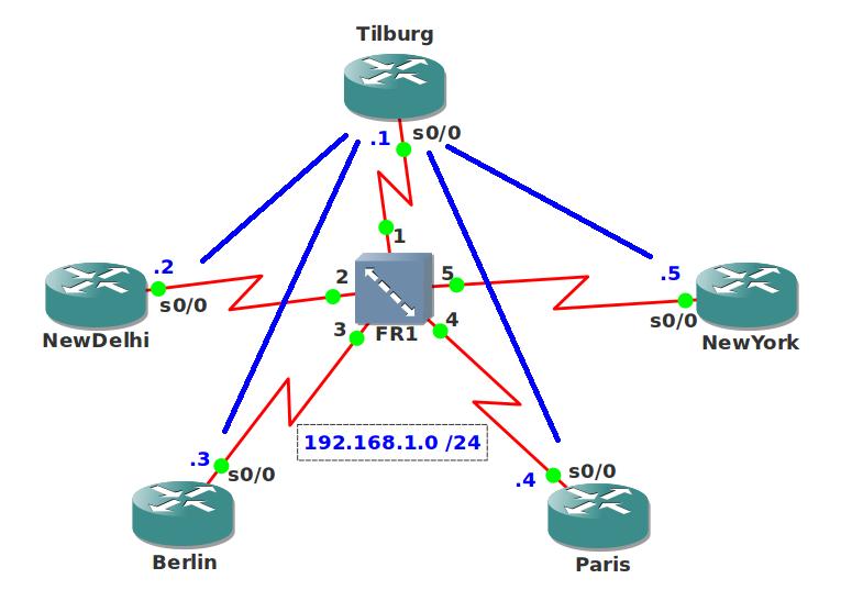 EIGRP Hybrid Bandwidth Pacing Network Topology