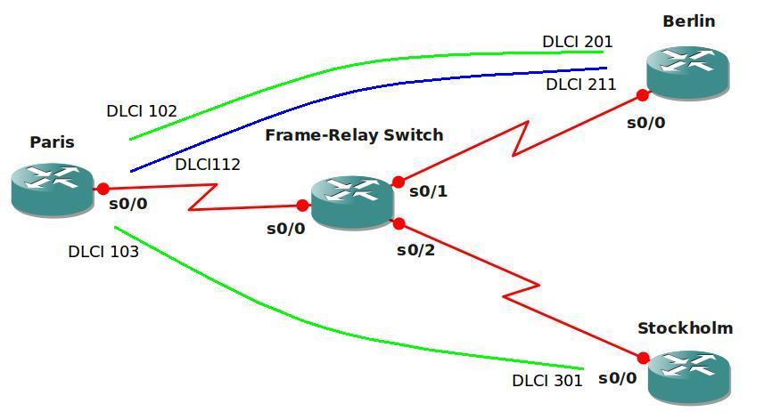 OSPF over Frame-Relay