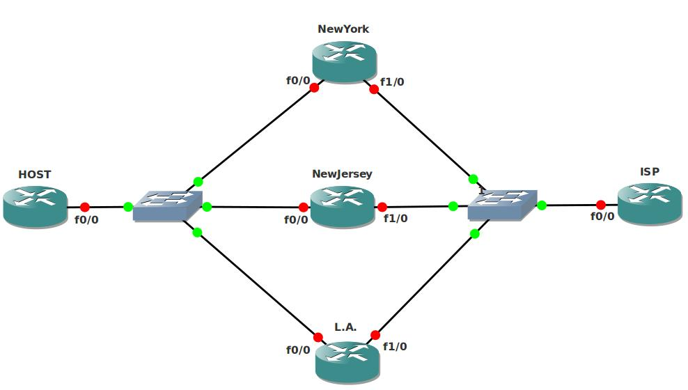 Hot Standby Routing Protocol