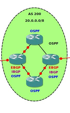 Internal BGP (IBGP)