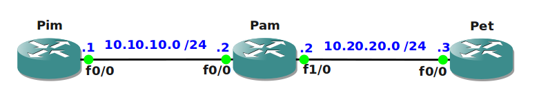 IPv6 6 to 4 tunnel