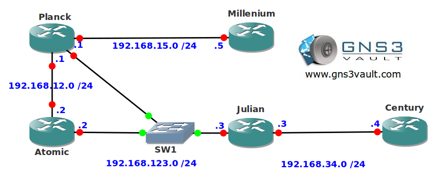 Network Time Protocol NTP
