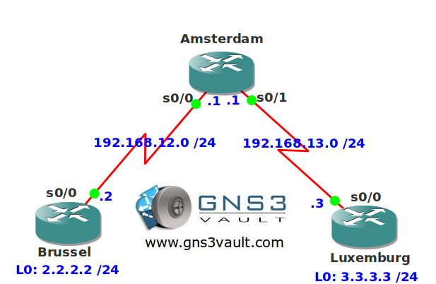 On Demand Routing