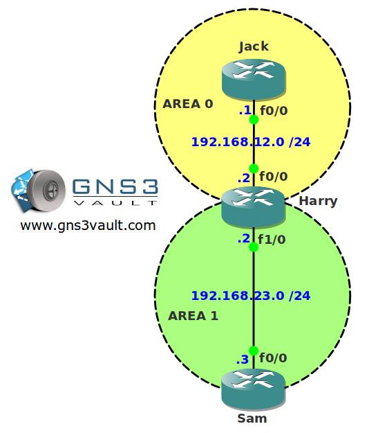 OSPF LSA Type 5 Summarization Network Topology