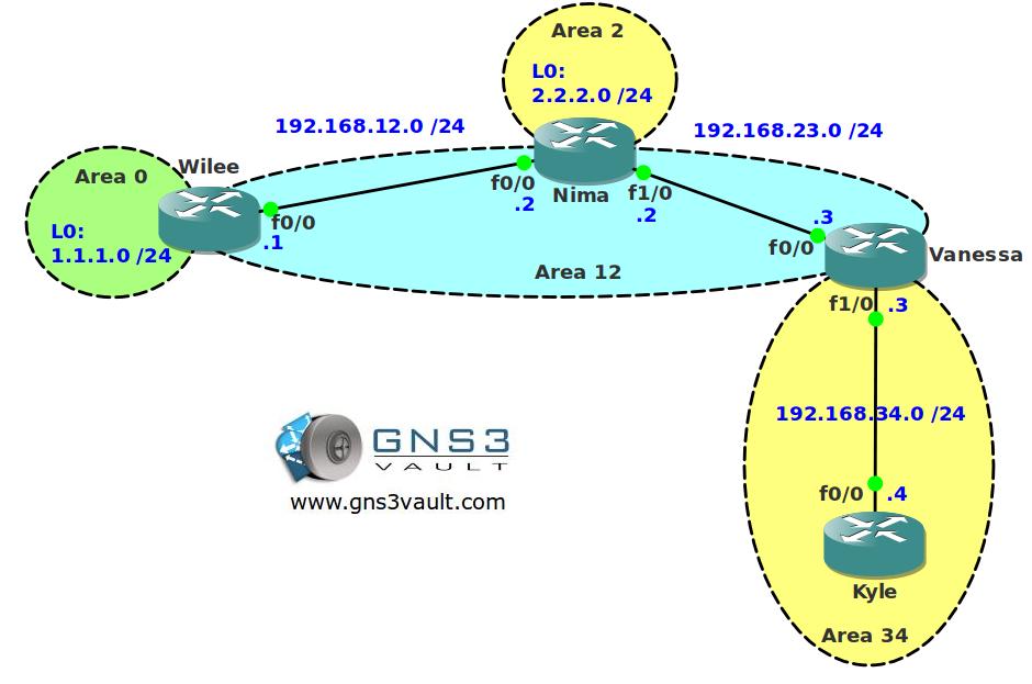 OSPF Capability Transit