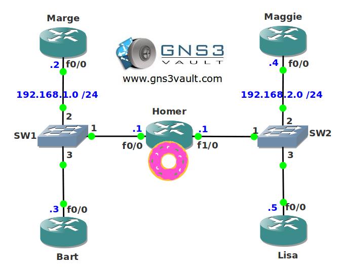 OSPF DR BDR Election Network Topology