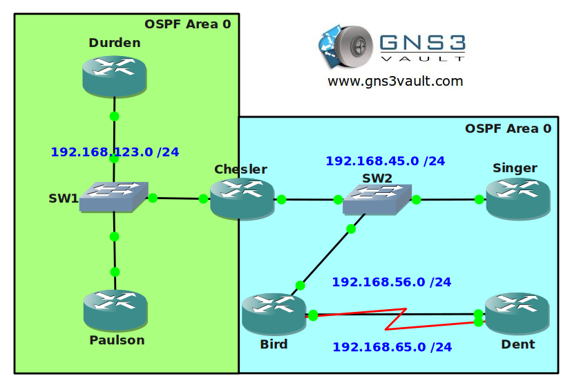 OSPF for CCNA Network Topology