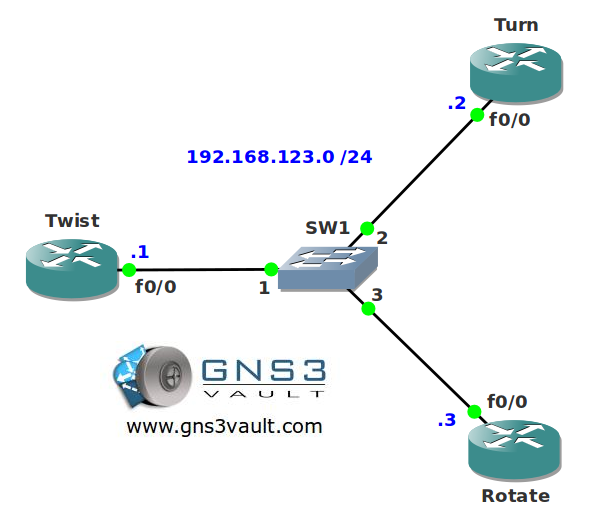OSPF MD5 Authentication Rotating Key Network Topology