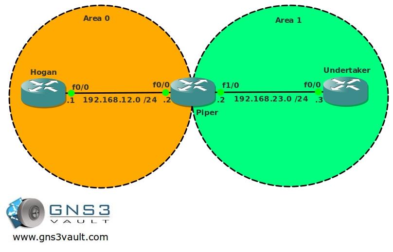 OSPF Totally NSSA Network Topology