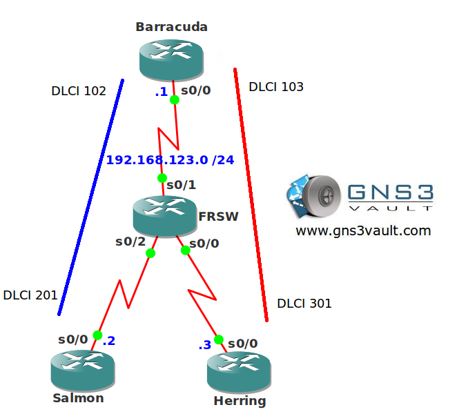 OSPF per neighbor cost network topology