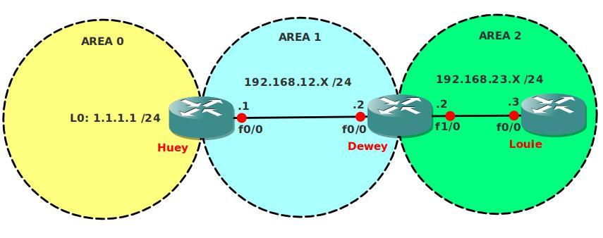 OSPF Virtual Link Summarization Network Topology
