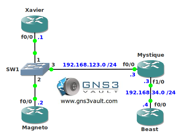 RSVP Subnetwork Bandwidth Manager