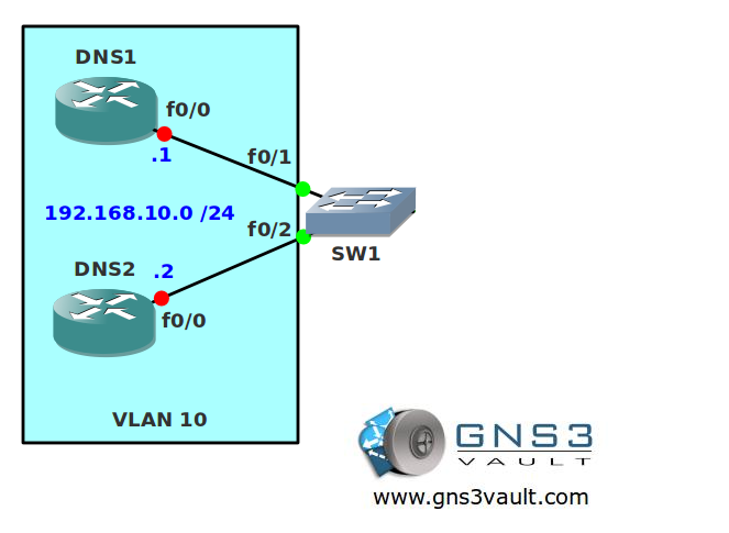 VLAN Access List (VACL)