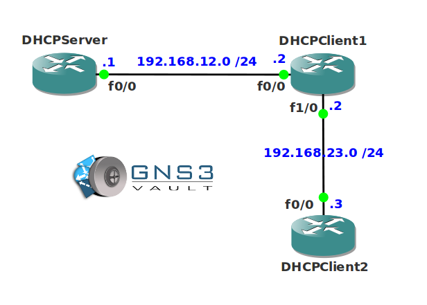 DHCP roubleshooting