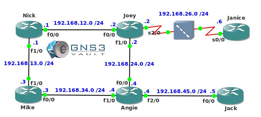 OSPF Neighbor Troubleshooting