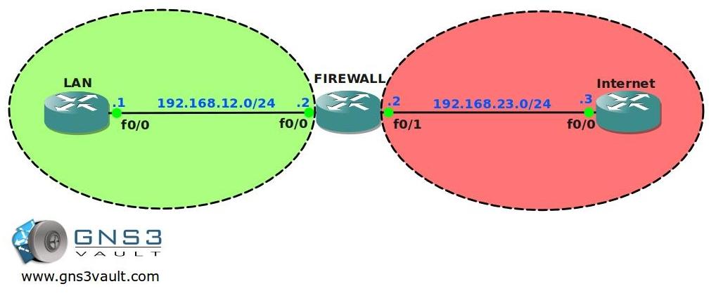 Basic Zone Based Firewall