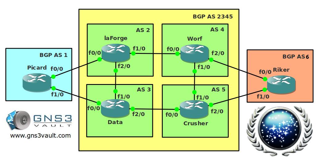 BGP Confederations