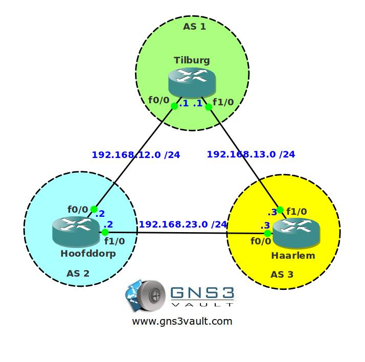 BGP Aggregation AS SET