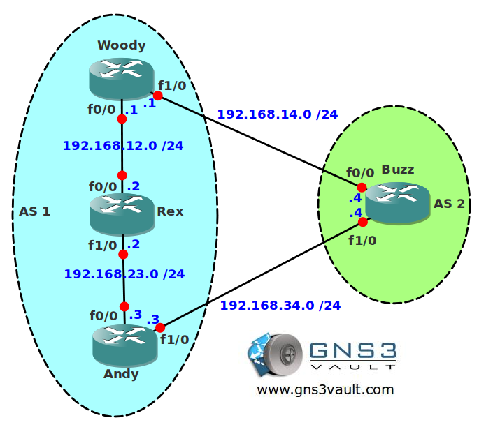 BGP Allow AS In
