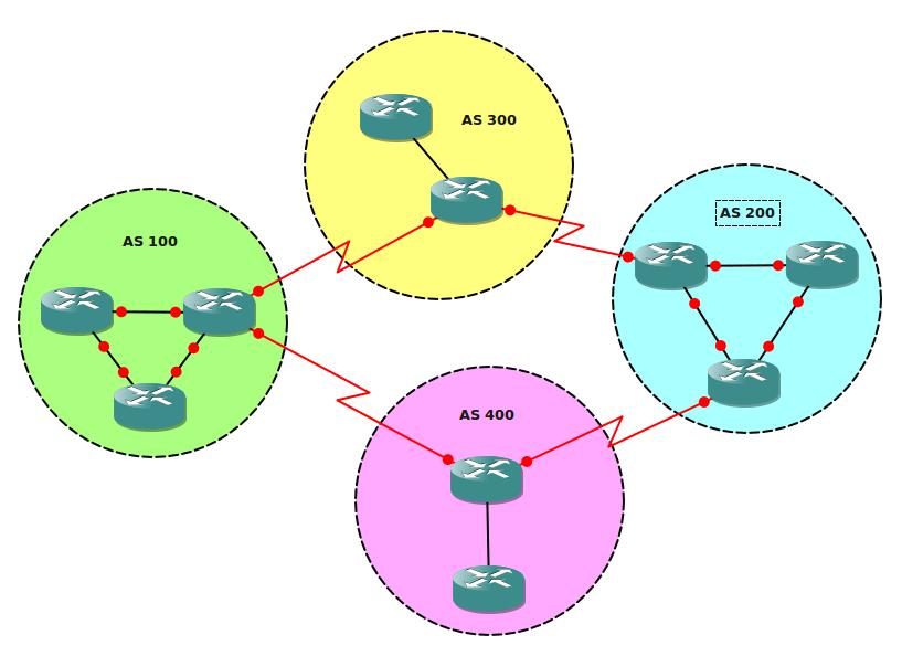 BGP Autnomous Systems