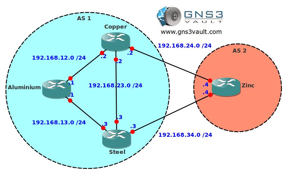 BGP Attribute AS Path