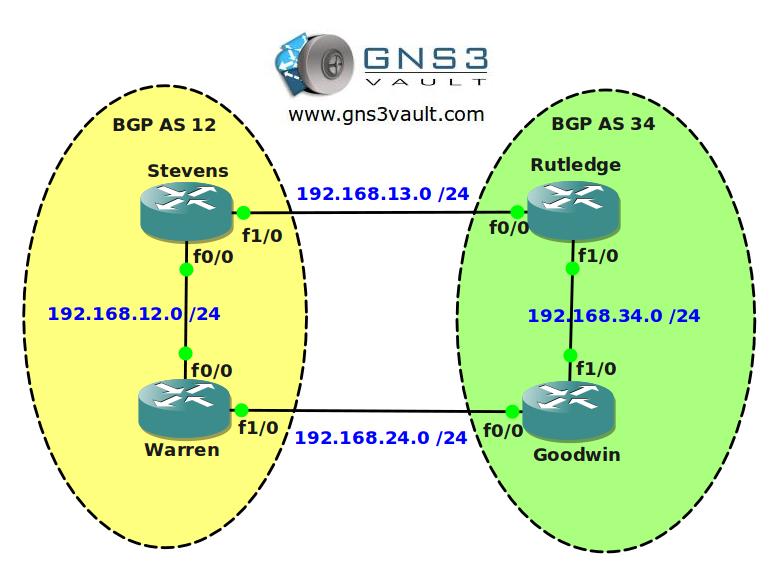 BGP Attribute Weight