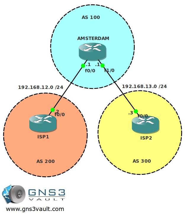 BGP Basic