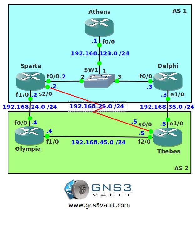BGP DMZ Link Bandwidth