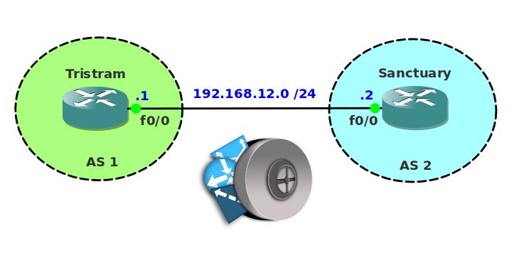 BGP Filtering Access List