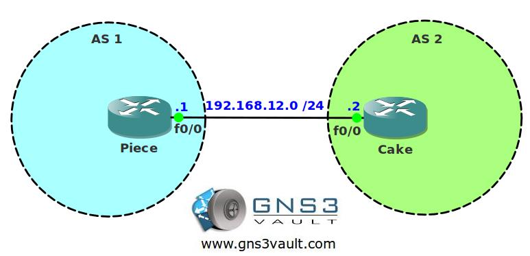 BGP MD5 Authentication