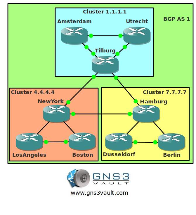BGP Route Reflectors and Clusters