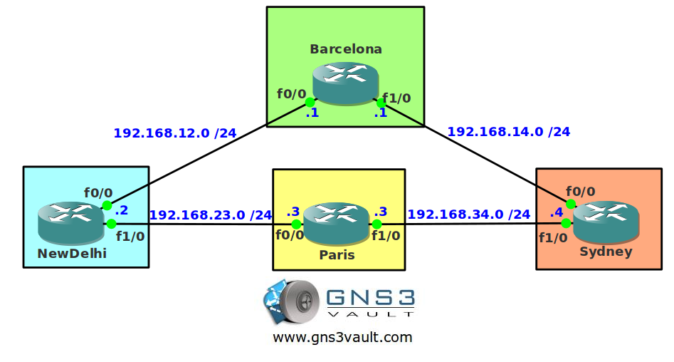 BGP Attribute Router ID