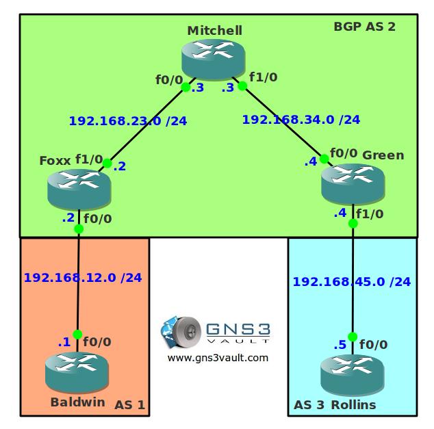 BGP Synchronization