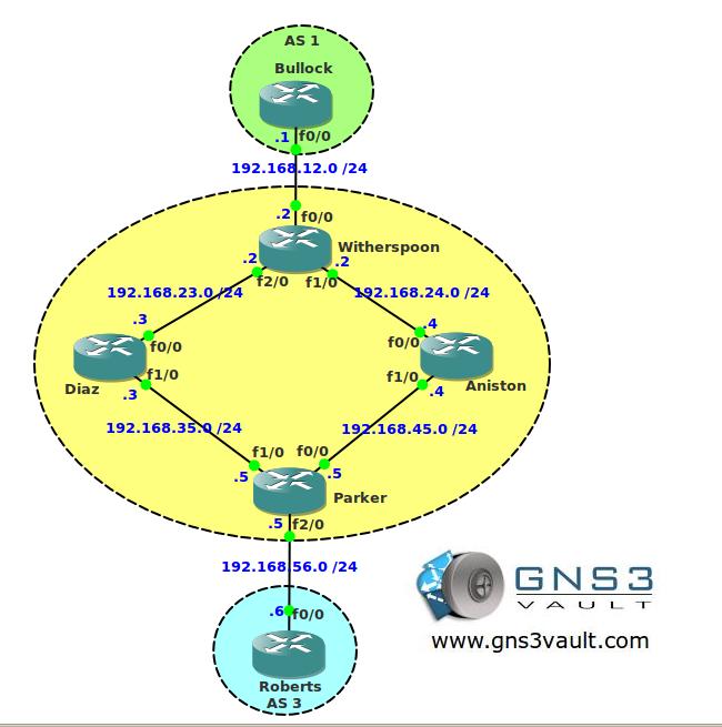 BGP Transit AS