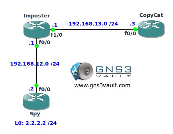 EIGRP Router ID Network Topology