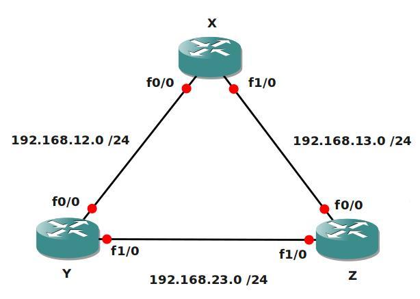 EIGRP Beginnet Network Topology