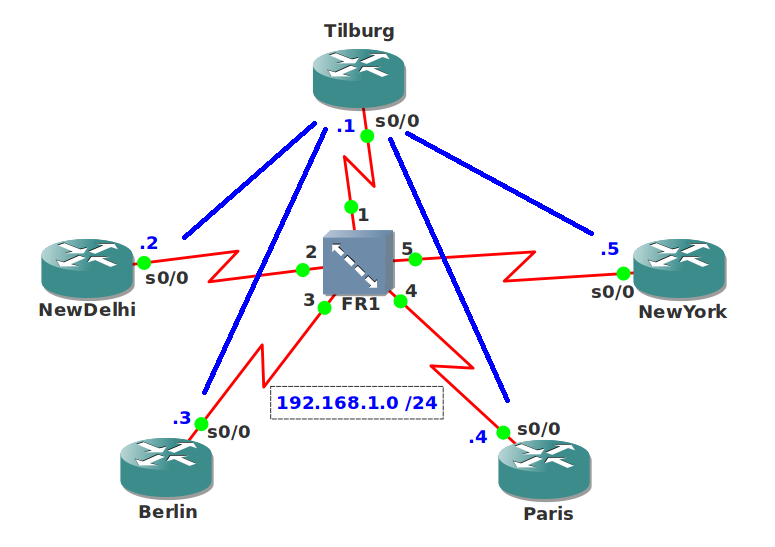 EIGRP Multipoint Bandwidth Pacing