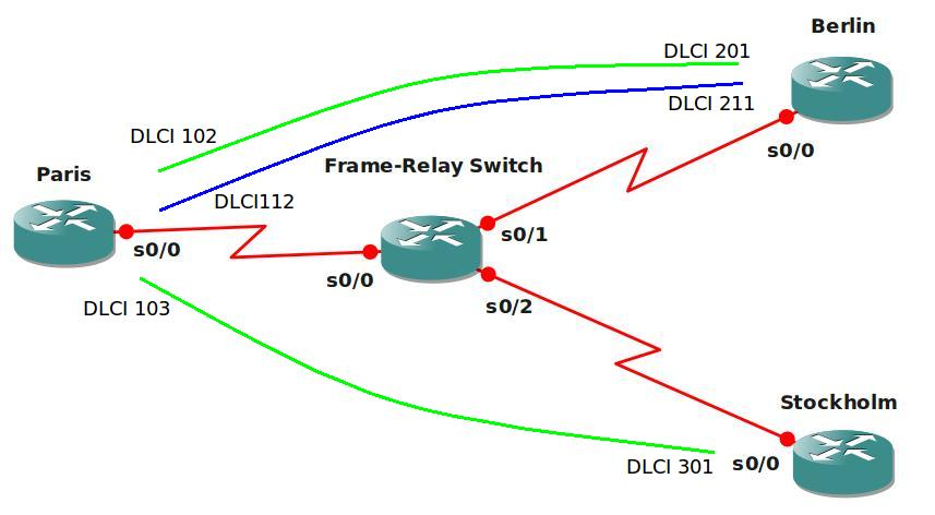 Frame-Relay Basics