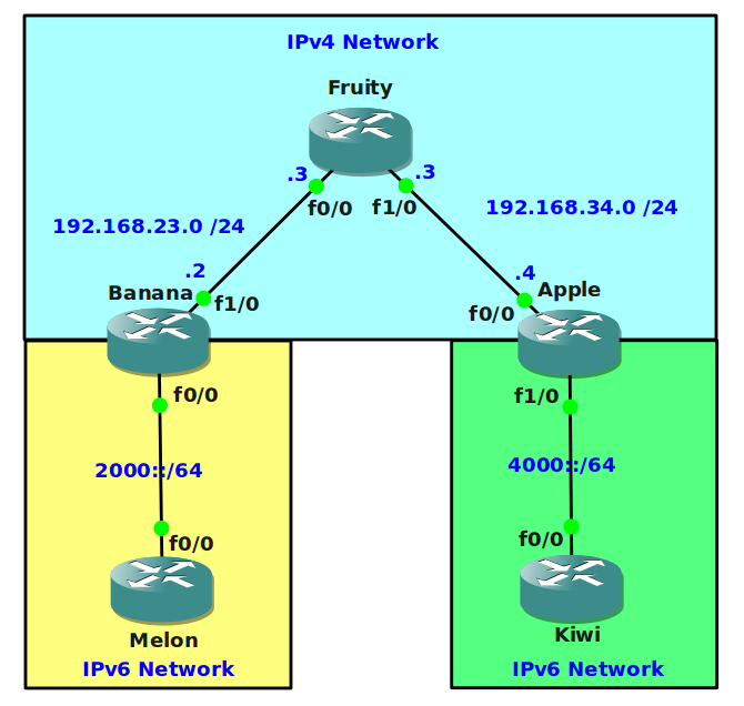 IPv6 Tunneling over IPv4