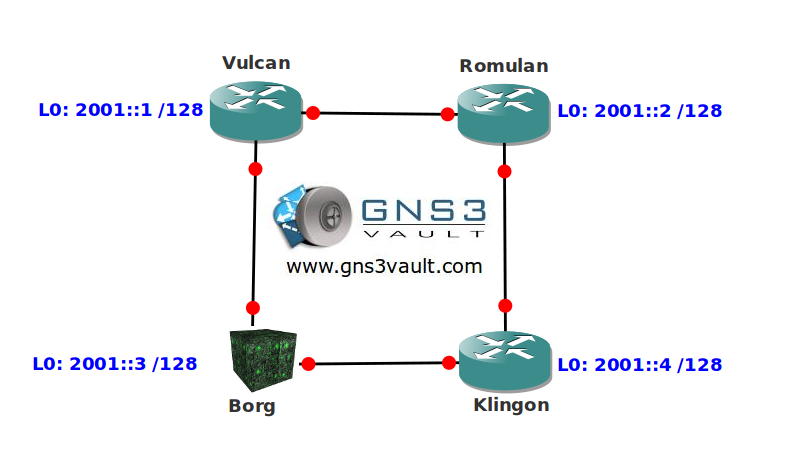 IPv6 Static Route