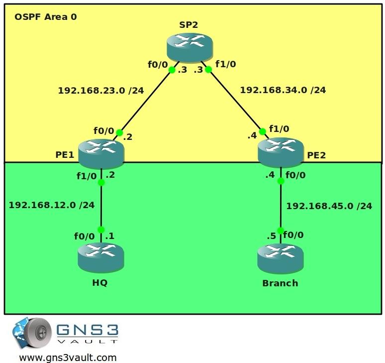 MPLS VPN PE CE RIP